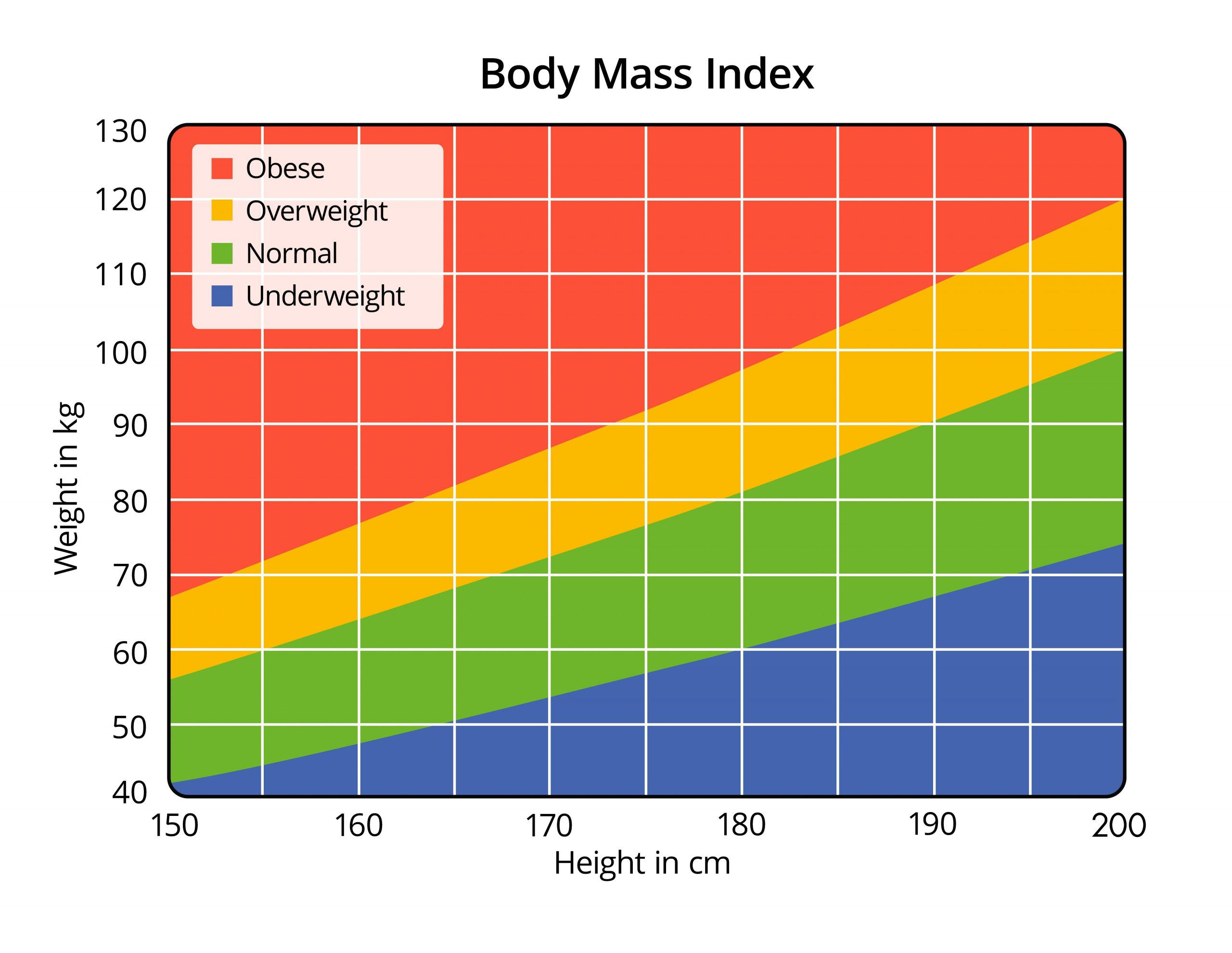 The importance of knowing your Body Mass Index BMI   Chatswood ...